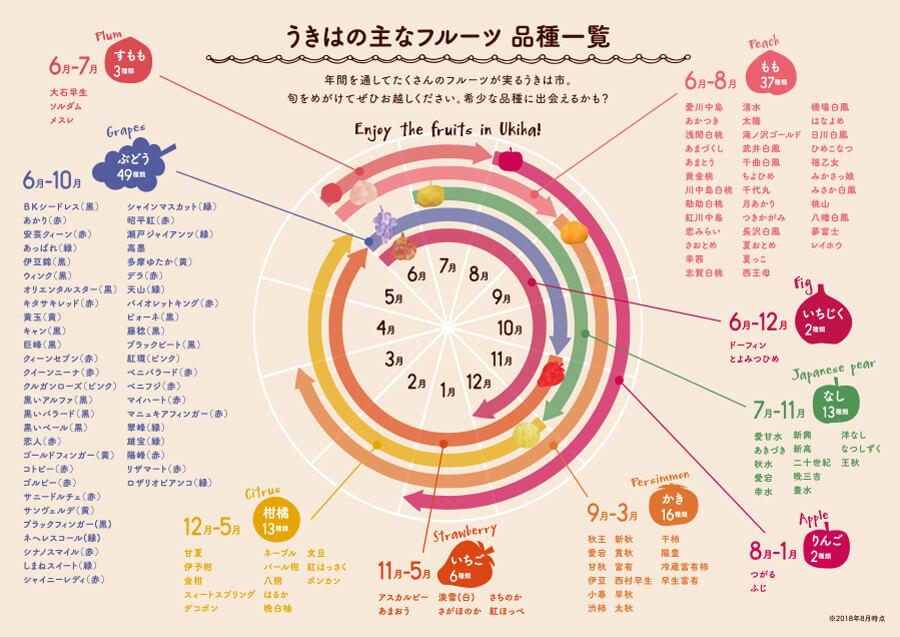 うきはのフルーツ品種一覧
